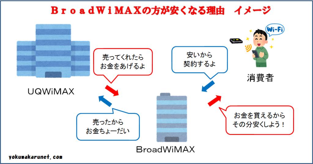 BroadWiMAXの方がUQWiMAXより安い理由のイメージ図