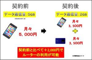 BroadWiMAX W05を契約前と契約後の料金比較