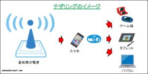 テザリングのWi-Fi接続