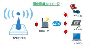 固定回線のwi-fi接続イメージ