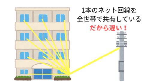 レオネットの回線イメージ図